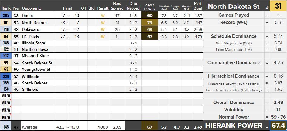 North Dakota St NCAAF Results through Week 5