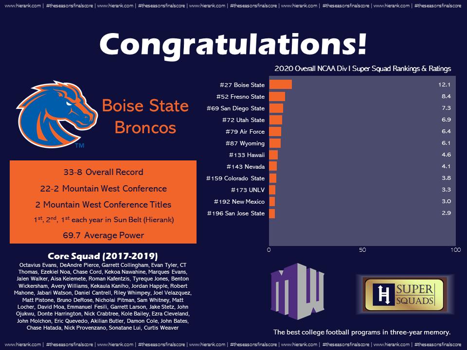 Boise State Super Squad Plaque