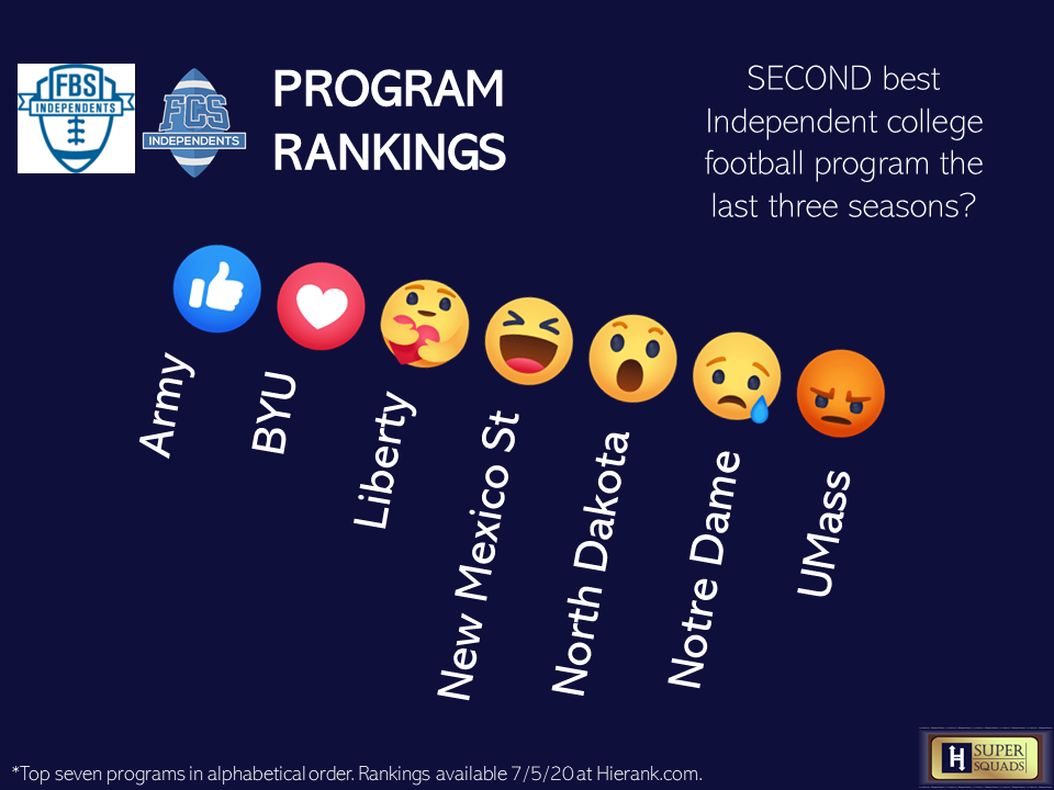 College Football Independents Poll