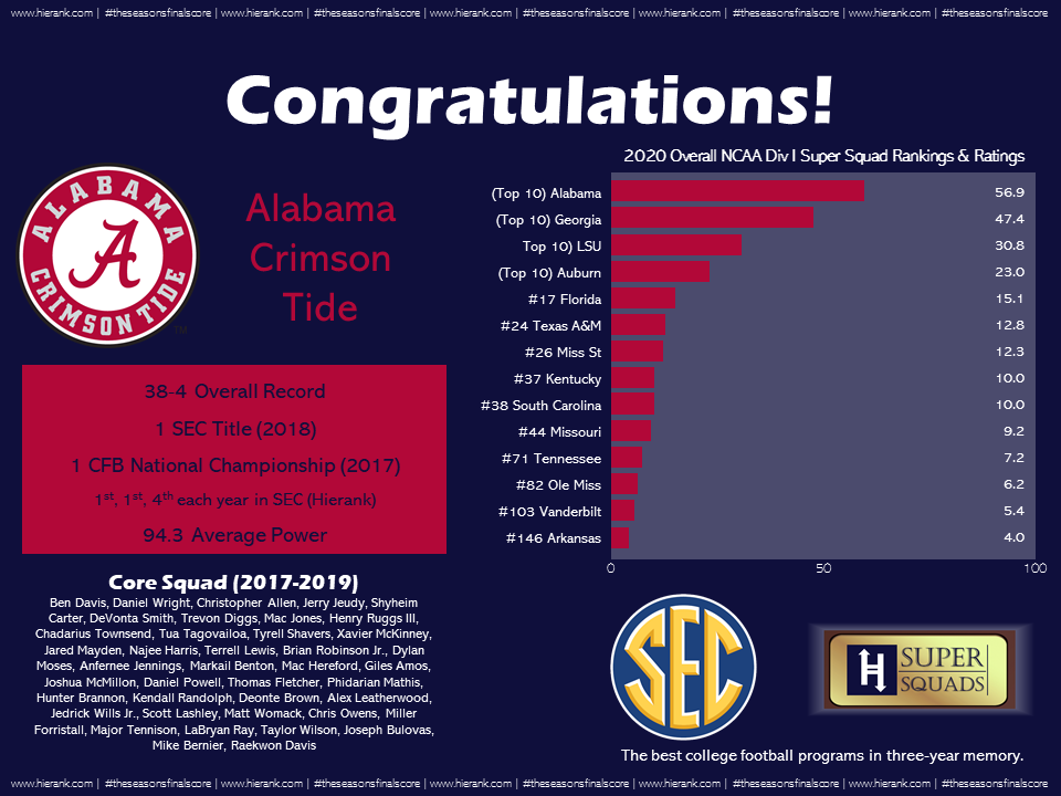 SEC Program Rankings
