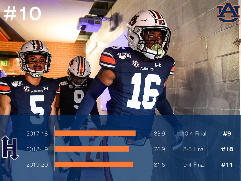 10 Auburn