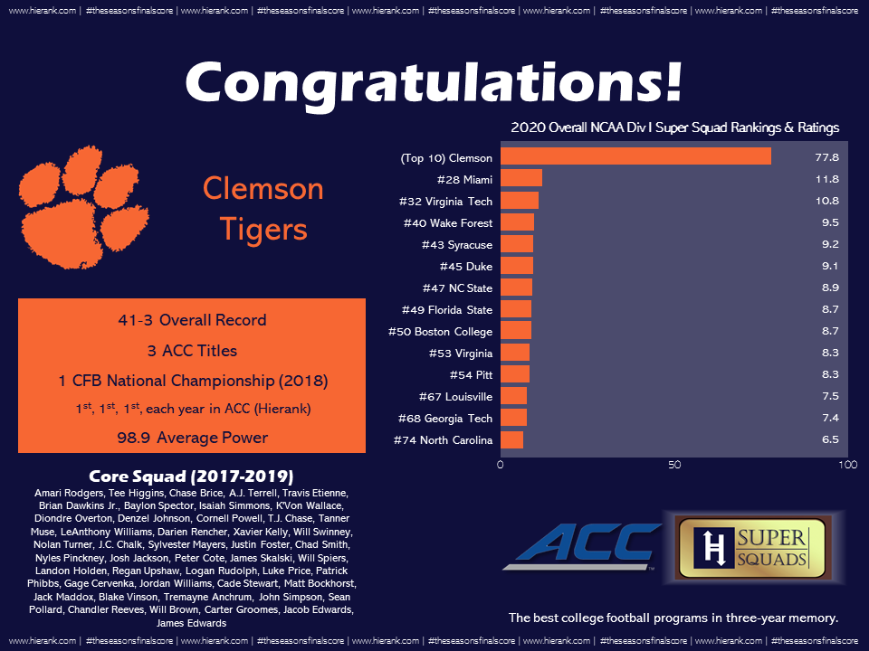 ACC Program Rankings